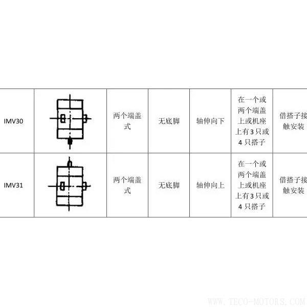 最全面电机安装方式介绍 电机知识 第12张