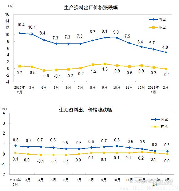 【压缩机】空压机行业需注意:2018年2月份工业生产者出厂价格同比上涨3.7% 行业资讯 第2张