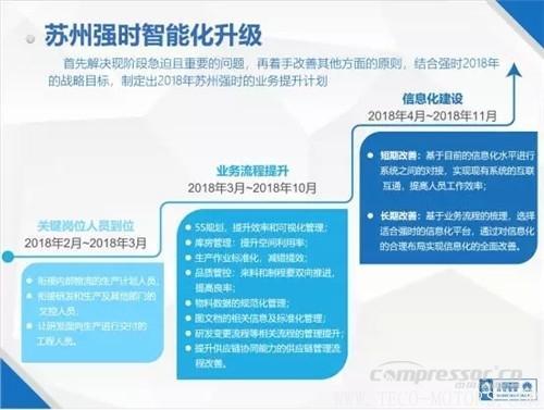 """【压缩机】中软国际与苏州强时召开了""""强时智能制造SCIP专项赋能服务启动会"""" 行业资讯 第2张"""