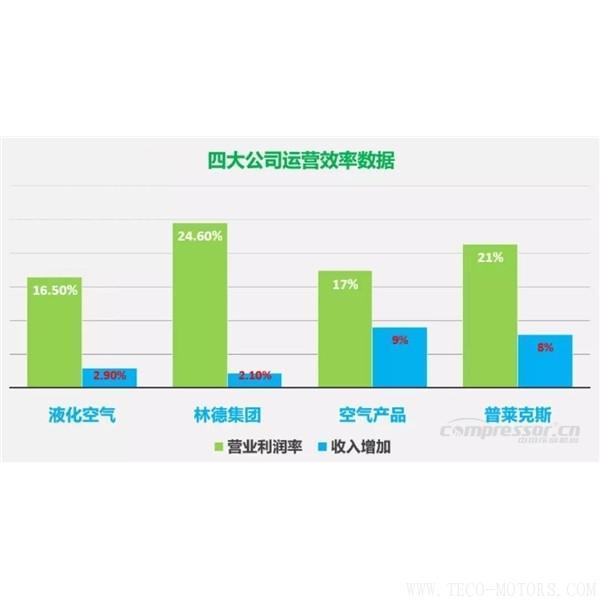 【压缩机】四大气体公司2017年财报总结和业绩对比 行业资讯 第2张