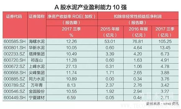【建材】水泥产业寡头时代来临,谁是A股水泥盈利能力10强? 行业资讯 第2张