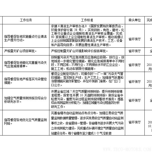 【电厂】河南省2018年大气污染防治攻坚战实施方案:支持30万千瓦以下非供热燃煤自备机组参与电力交易 行业资讯 第4张