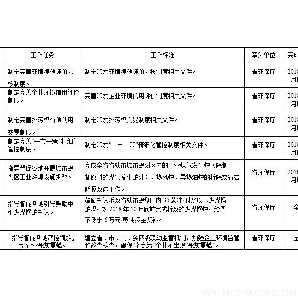 【电厂】河南省2018年大气污染防治攻坚战实施方案:支持30万千瓦以下非供热燃煤自备机组参与电力交易 行业资讯 第1张