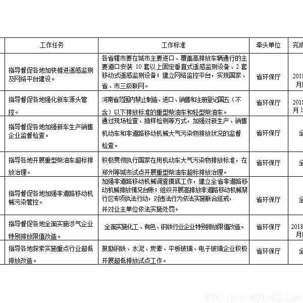 【电厂】河南省2018年大气污染防治攻坚战实施方案:支持30万千瓦以下非供热燃煤自备机组参与电力交易 行业资讯 第2张