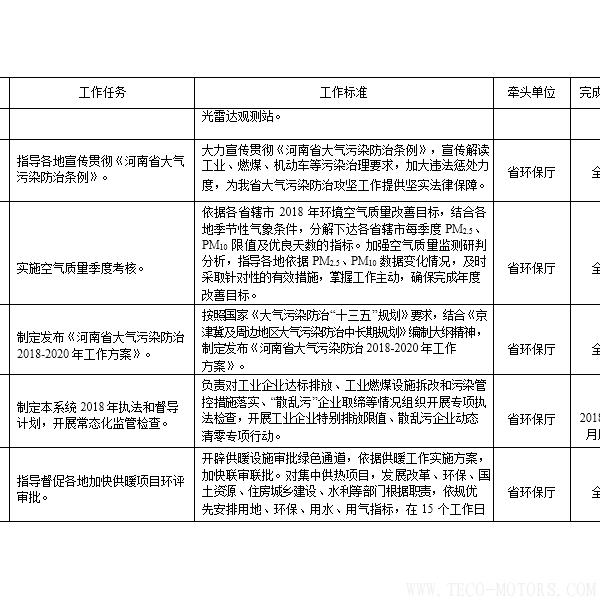 【电厂】河南省2018年大气污染防治攻坚战实施方案:支持30万千瓦以下非供热燃煤自备机组参与电力交易 行业资讯 第5张