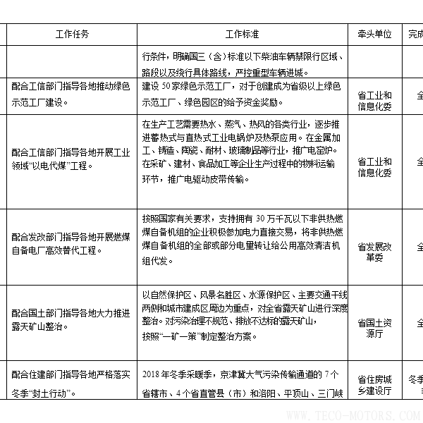 【电厂】河南省2018年大气污染防治攻坚战实施方案:支持30万千瓦以下非供热燃煤自备机组参与电力交易 行业资讯 第7张