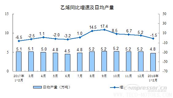【压缩机】空压机行业需注意:2018年1-2月份规模以上工业增加值增长7.2% 行业资讯 第3张