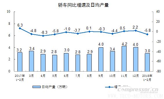 【压缩机】空压机行业需注意:2018年1-2月份规模以上工业增加值增长7.2% 行业资讯 第7张
