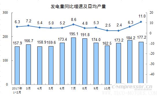 【压缩机】空压机行业需注意:2018年1-2月份规模以上工业增加值增长7.2% 行业资讯 第10张