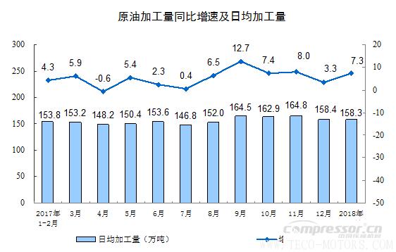 【压缩机】空压机行业需注意:2018年1-2月份规模以上工业增加值增长7.2% 行业资讯 第8张