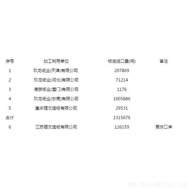 【造纸】第八批废纸进口许可公示,玖龙、理文瓜分,审批为什么严格了? 行业资讯