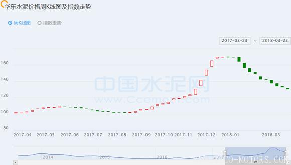 【建材】[周评]华东:水泥价格止跌走稳,长三角局部熟料价格回涨 行业资讯