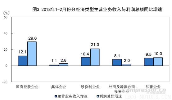 【压缩机】空压机行业需注意:2018年1-2月份全国规模以上工业企业利润增长16.1% 行业资讯 第3张
